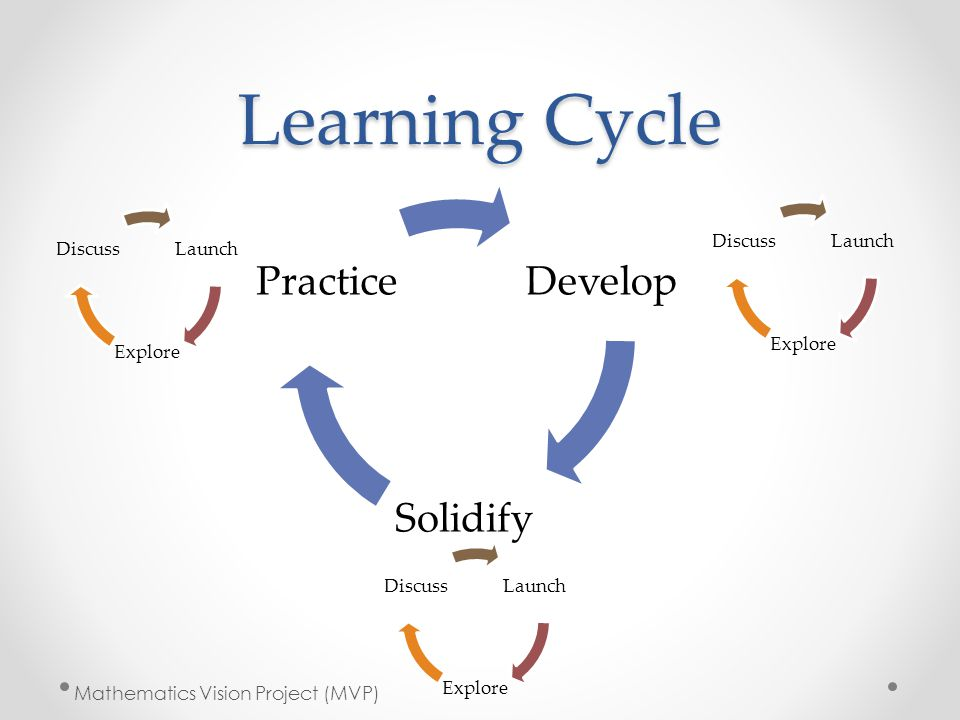 Learning Cycle Develop Solidify Practice Launch Explore Discuss Launch