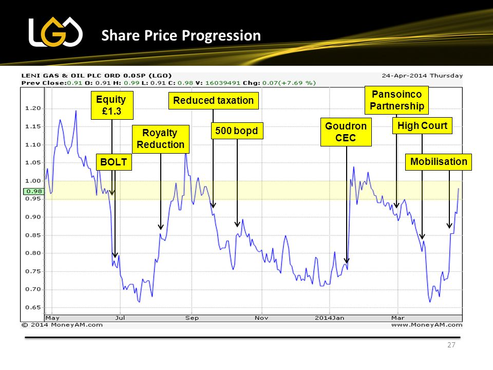 Share Price Progression