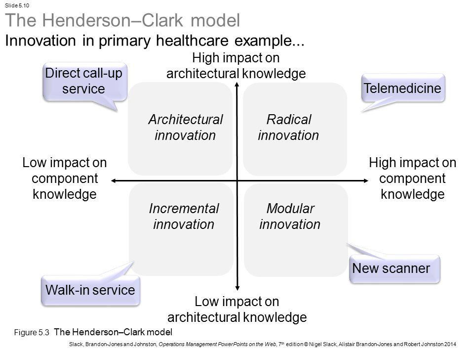 The Henderson–Clark model