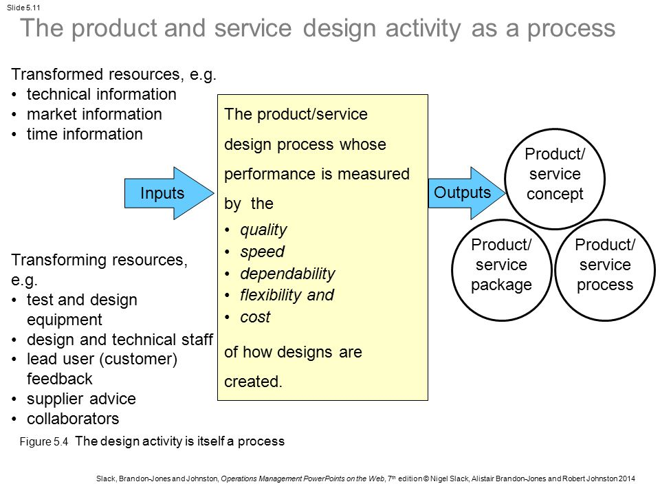 The product and service design activity as a process