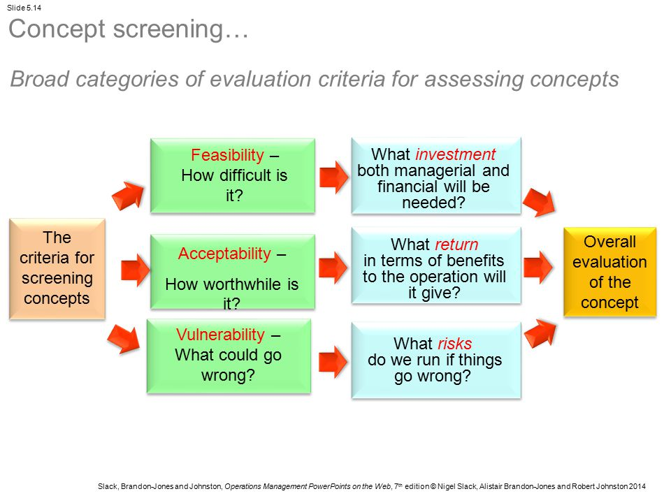 Concept screening… Broad categories of evaluation criteria for assessing concepts. Feasibility – How difficult is it