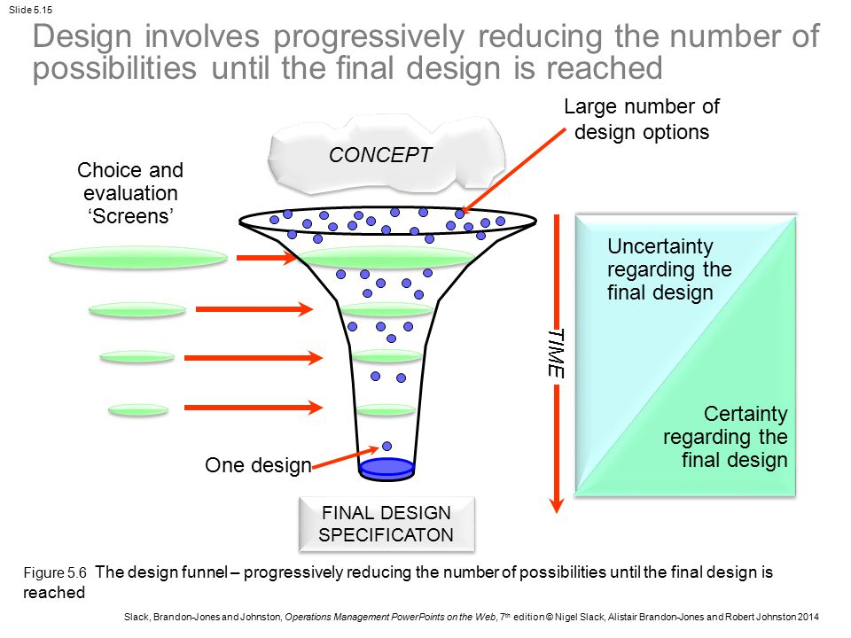 Design involves progressively reducing the number of possibilities until the final design is reached