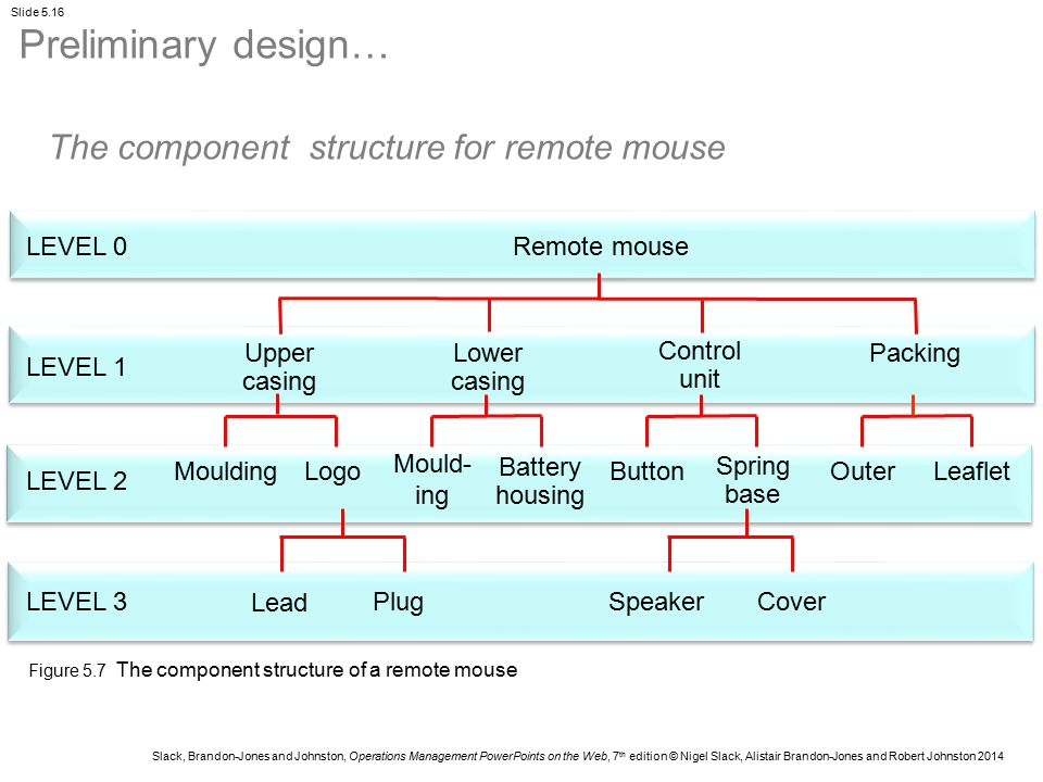Preliminary design… The component structure for remote mouse LEVEL 0