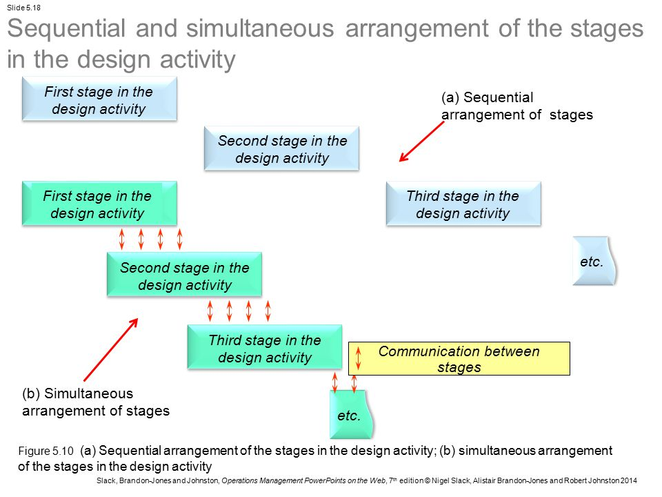 Sequential and simultaneous arrangement of the stages in the design activity