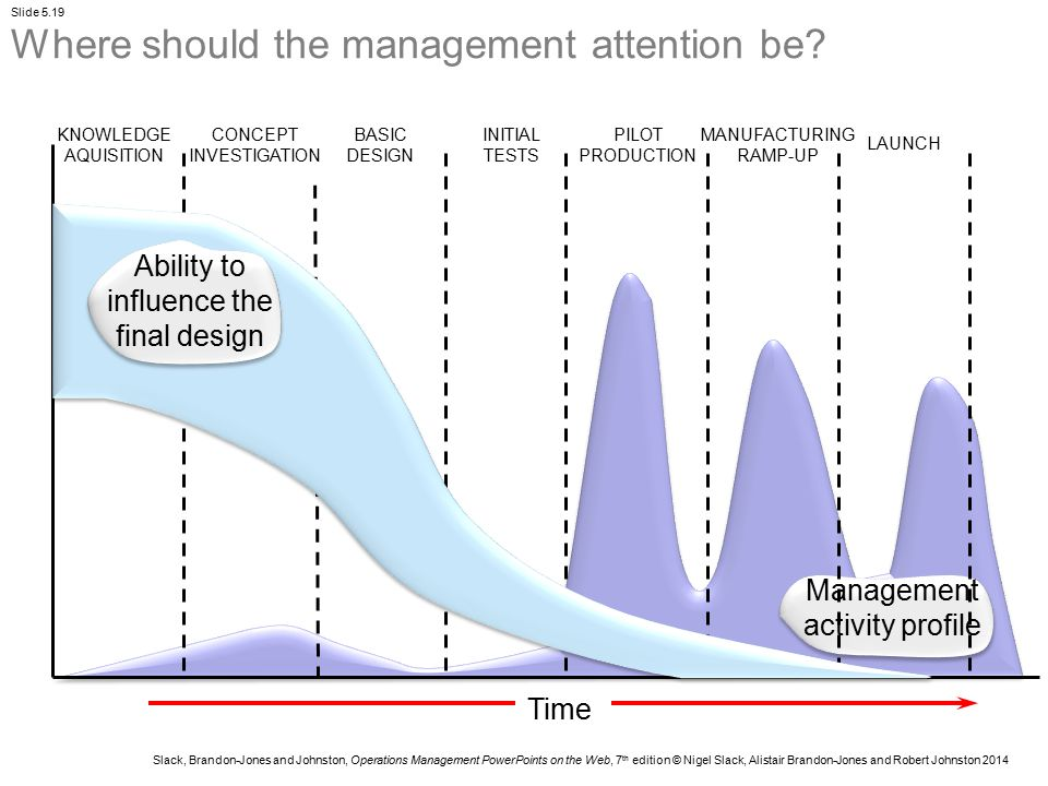 Where should the management attention be