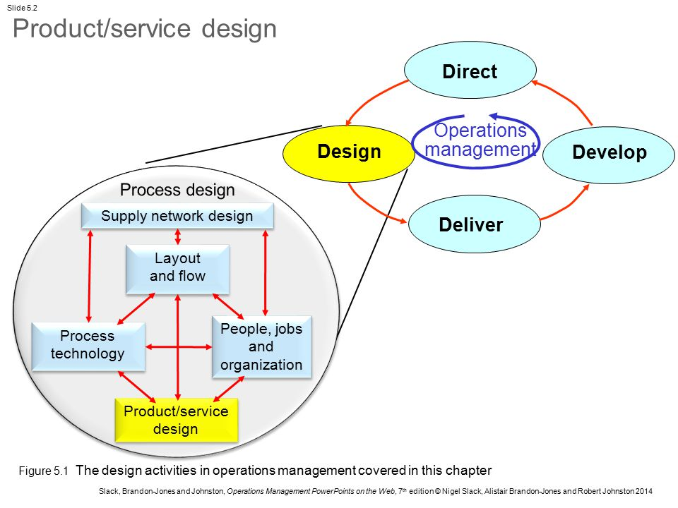 Innovation and design in services and products ppt video for Product service design