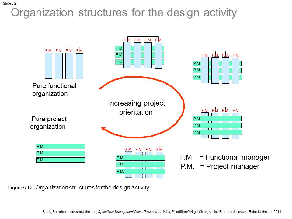 Organization structures for the design activity
