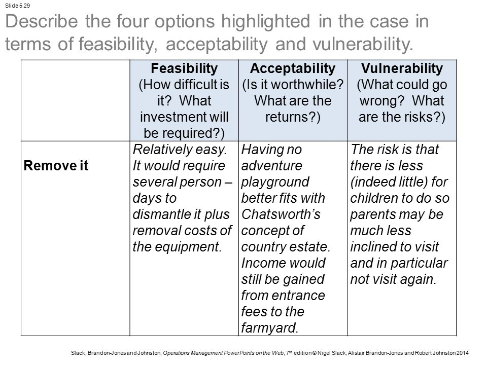 Describe the four options highlighted in the case in terms of feasibility, acceptability and vulnerability.