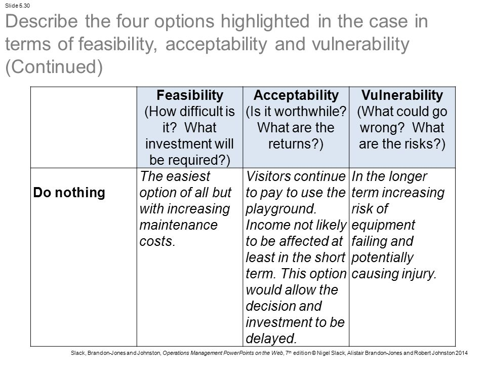 Describe the four options highlighted in the case in terms of feasibility, acceptability and vulnerability (Continued)