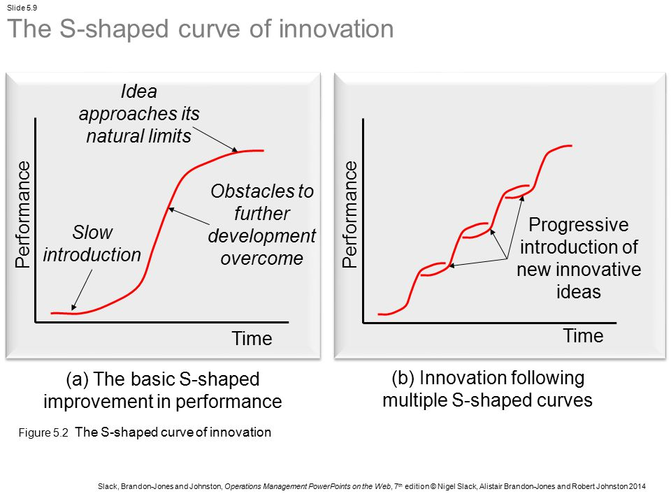 The S-shaped curve of innovation