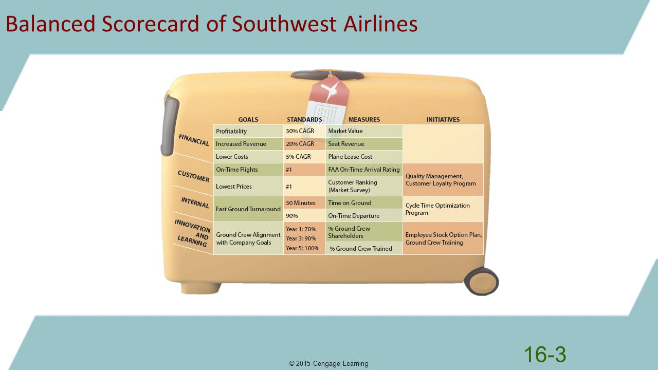 Balanced Scorecard of Southwest Airlines
