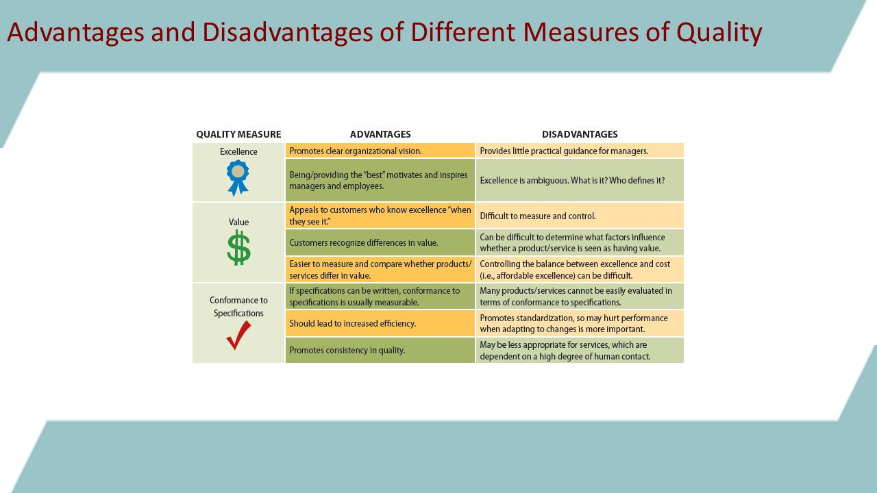 Advantages and Disadvantages of Different Measures of Quality