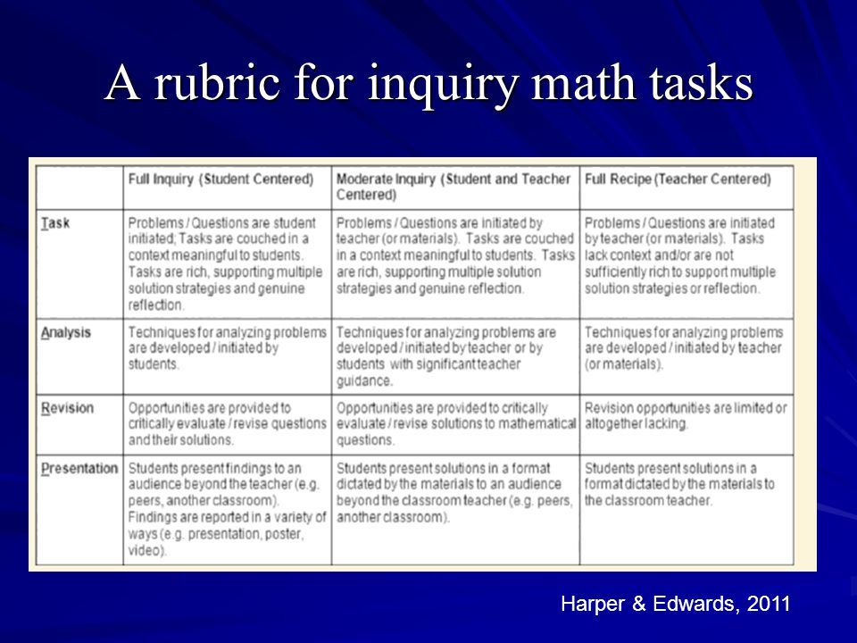A rubric for inquiry math tasks