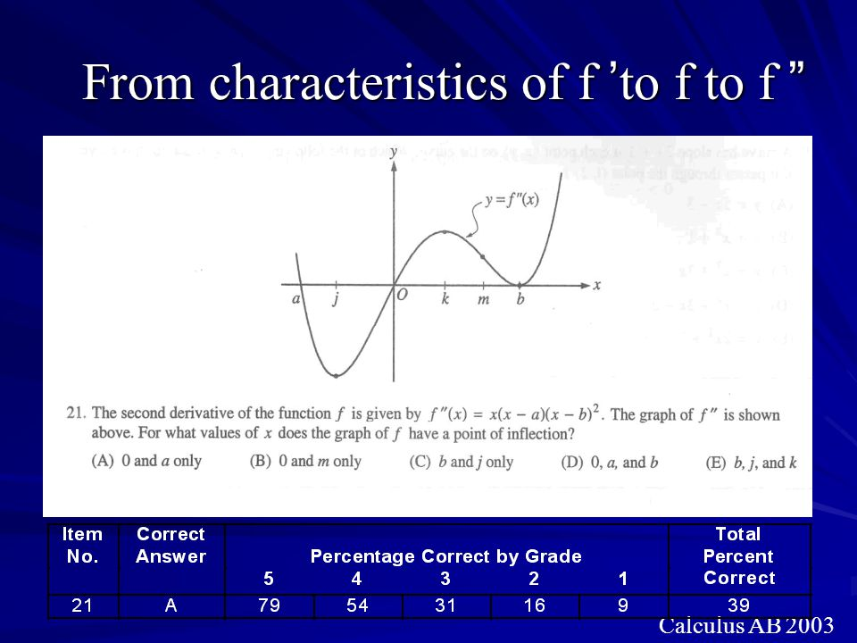 From characteristics of f 'to f to f