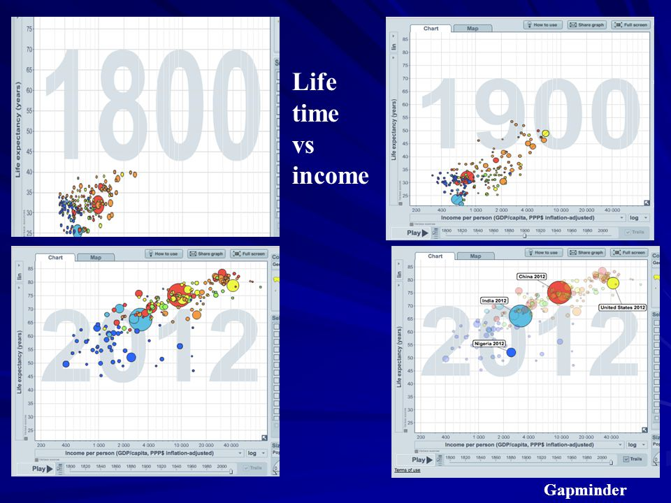 Life time vs income Gapminder