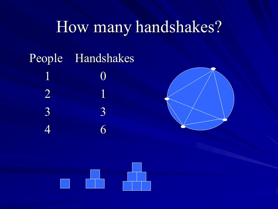 How many handshakes People Handshakes 1 0 2 1 3 3 4 6