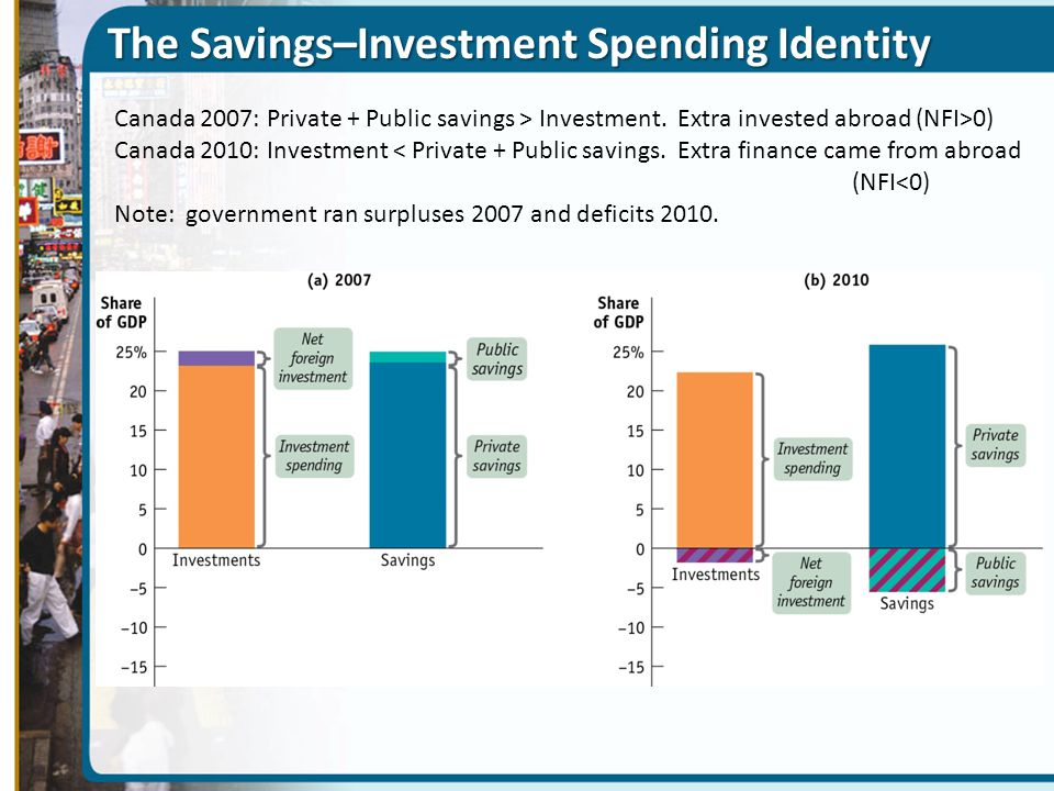 The Savings–Investment Spending Identity