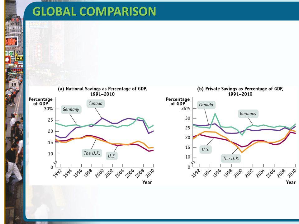 GLOBAL COMPARISON
