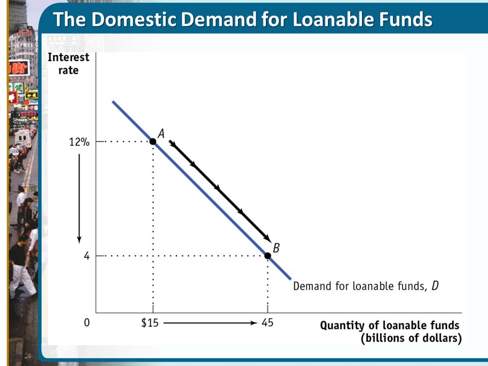 The Domestic Demand for Loanable Funds
