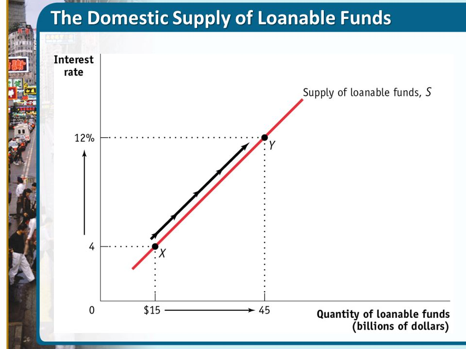 The Domestic Supply of Loanable Funds