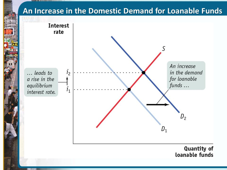 An Increase in the Domestic Demand for Loanable Funds