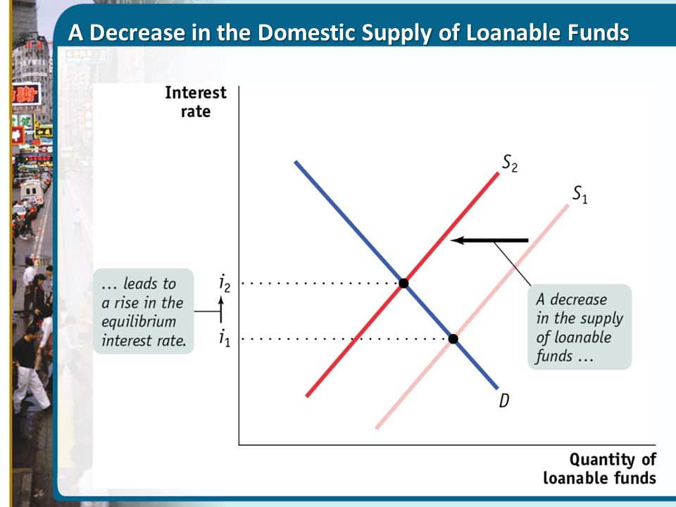 A Decrease in the Domestic Supply of Loanable Funds