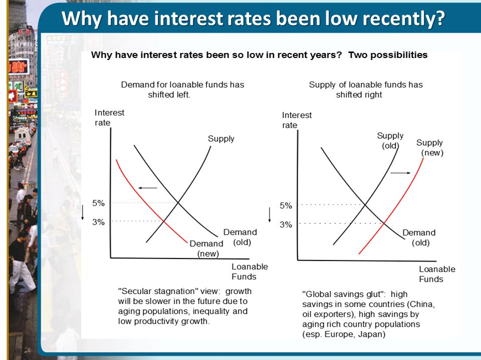 Why have interest rates been low recently