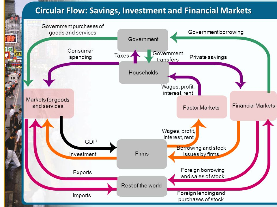 Circular Flow: Savings, Investment and Financial Markets