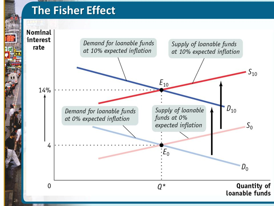The Fisher Effect Figure Caption: Figure 10(25)-7: The Fisher Effect