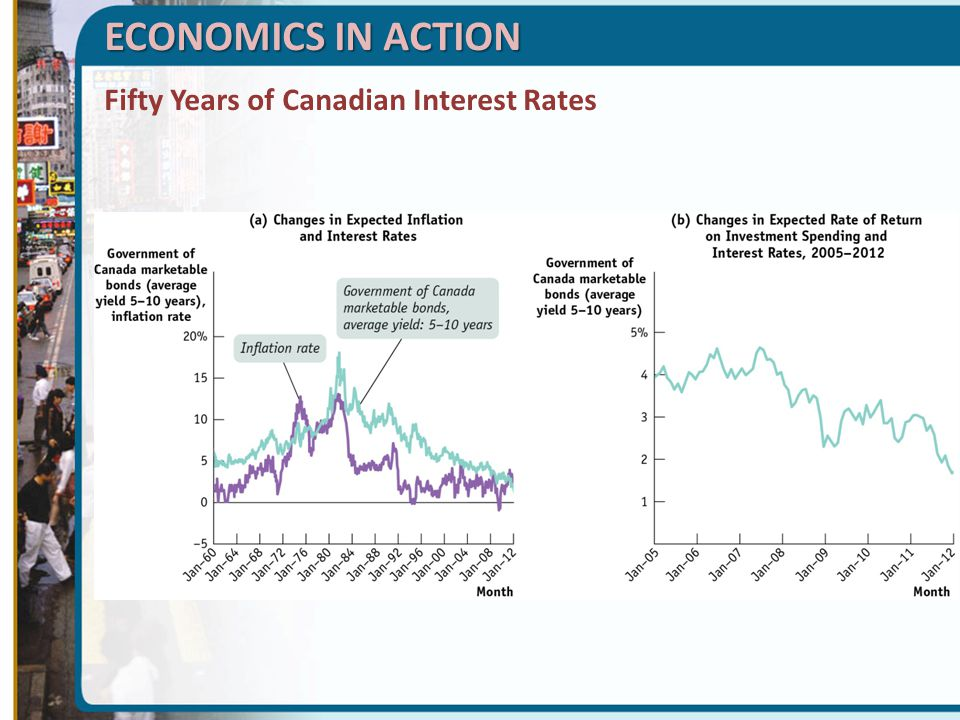 ECONOMICS IN ACTION Fifty Years of Canadian Interest Rates