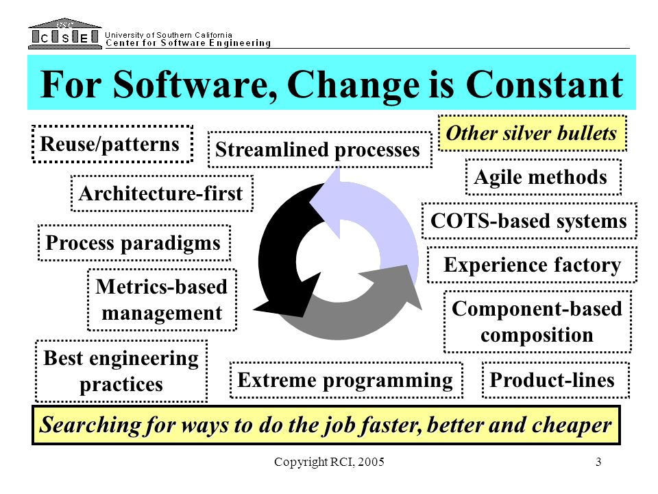 The Role Of Business Case Analysis In Software Engineering Lecture