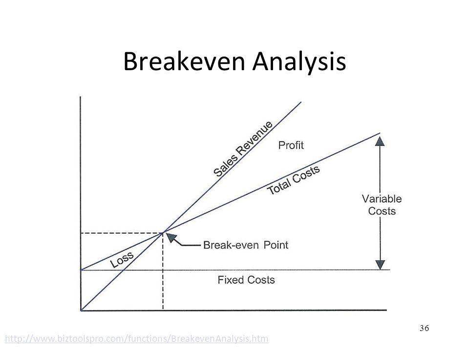 Breakeven Analysis http://www.biztoolspro.com/functions/BreakevenAnalysis.htm