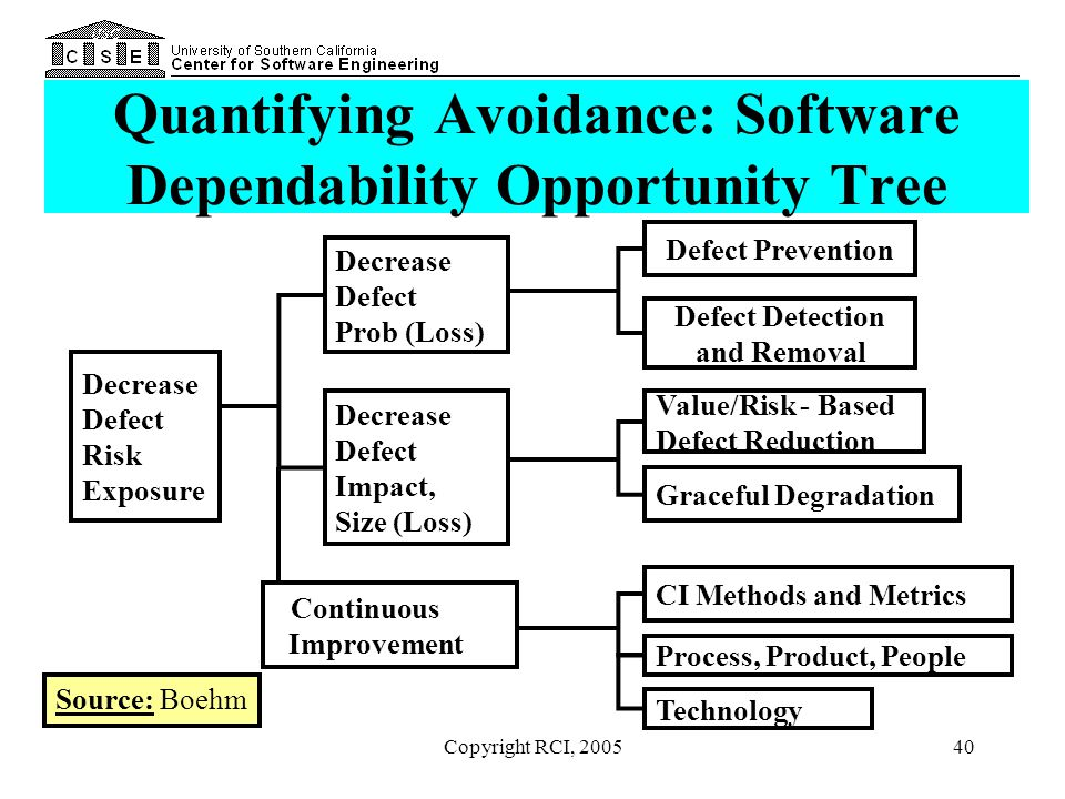Quantifying Avoidance: Software Dependability Opportunity Tree