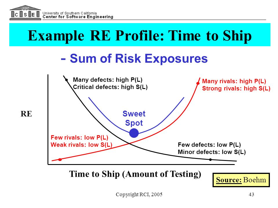 Example RE Profile: Time to Ship