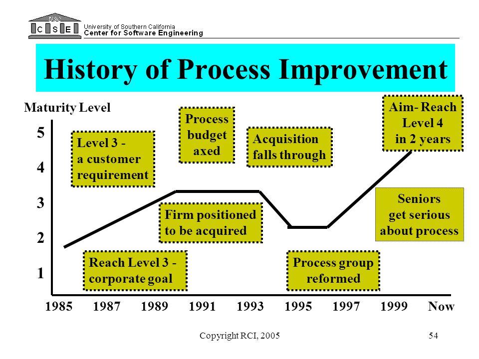 History of Process Improvement