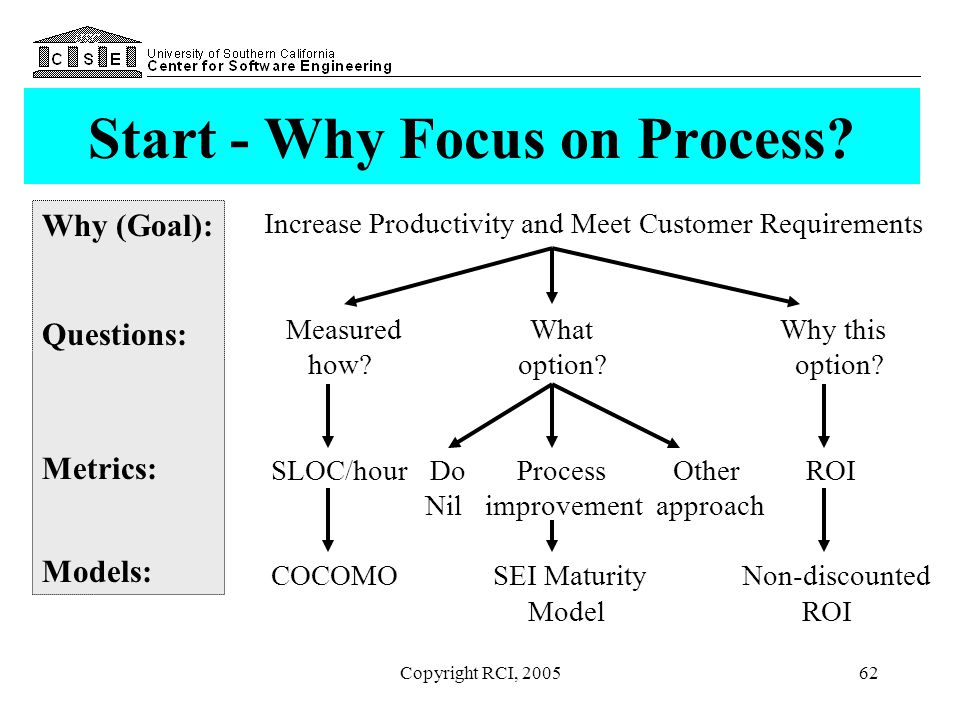 Start - Why Focus on Process