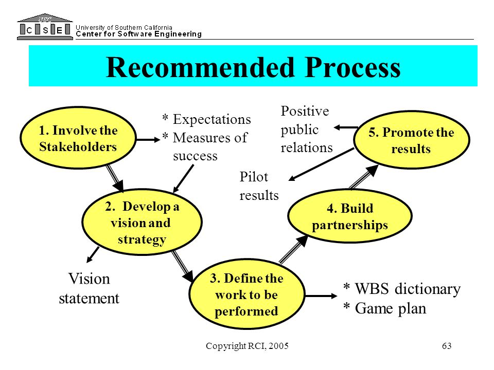 Recommended Process Vision statement * WBS dictionary * Game plan