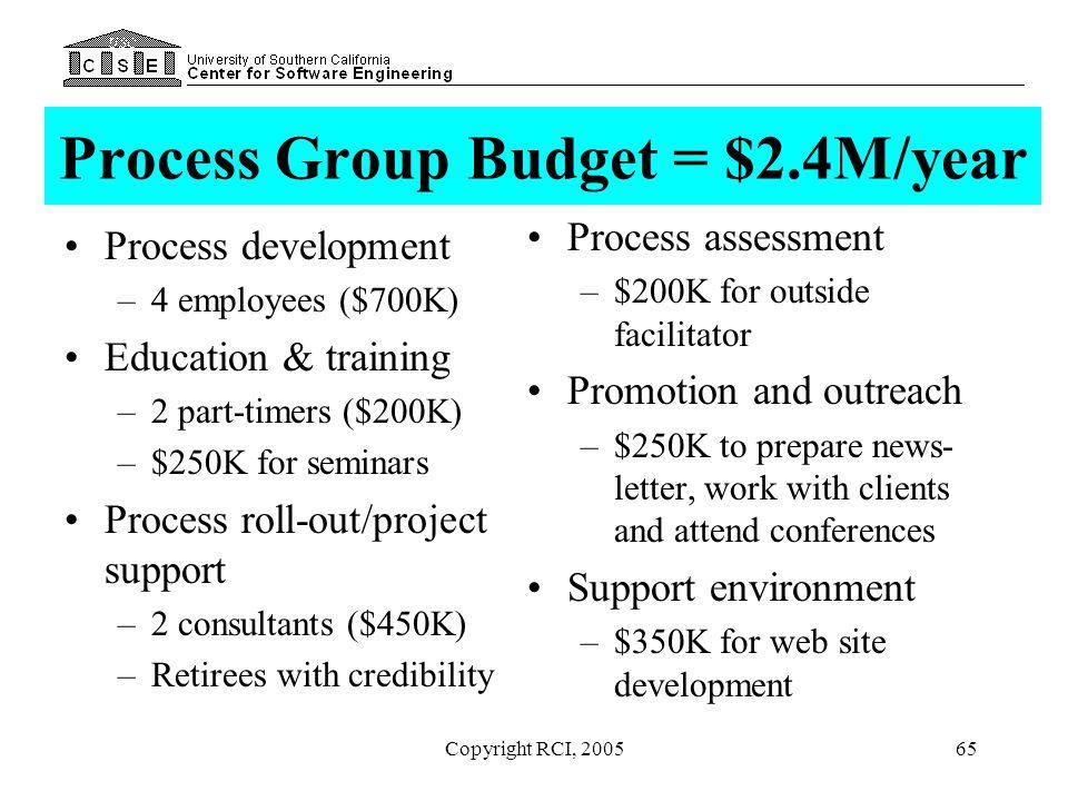Process Group Budget = $2.4M/year