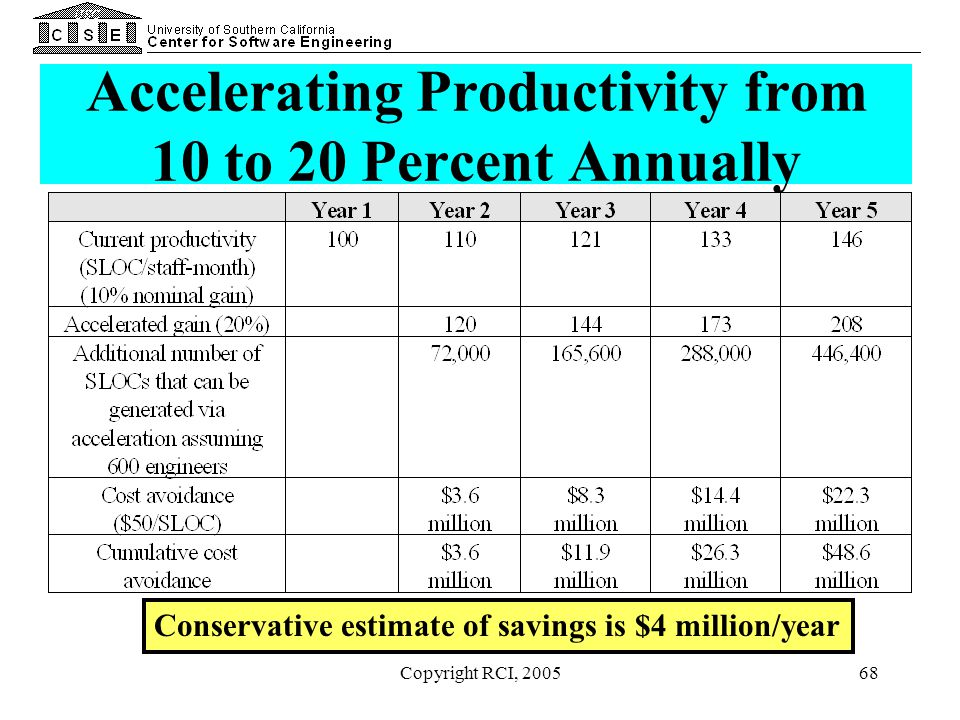 Accelerating Productivity from 10 to 20 Percent Annually
