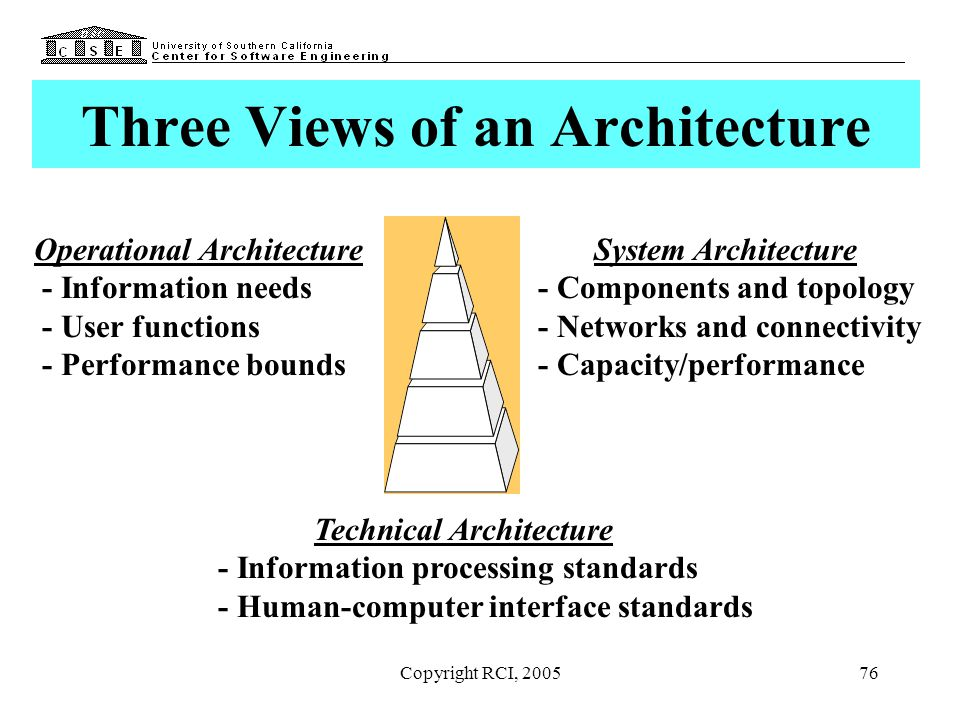 Three Views of an Architecture