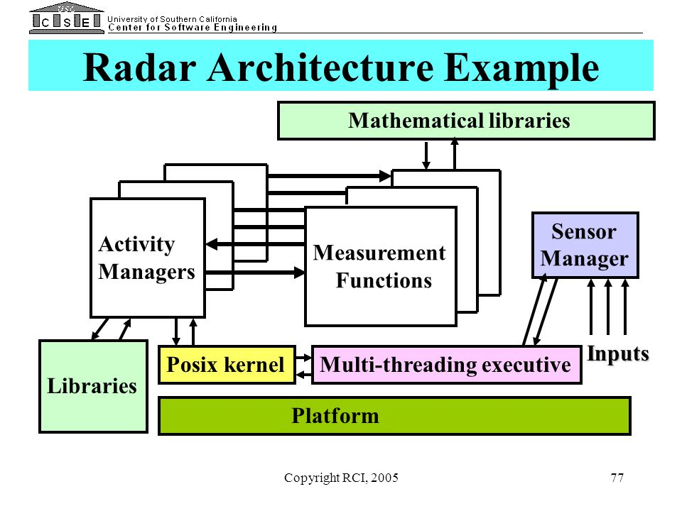 Radar Architecture Example