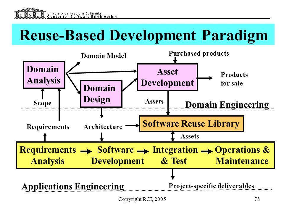 Reuse-Based Development Paradigm