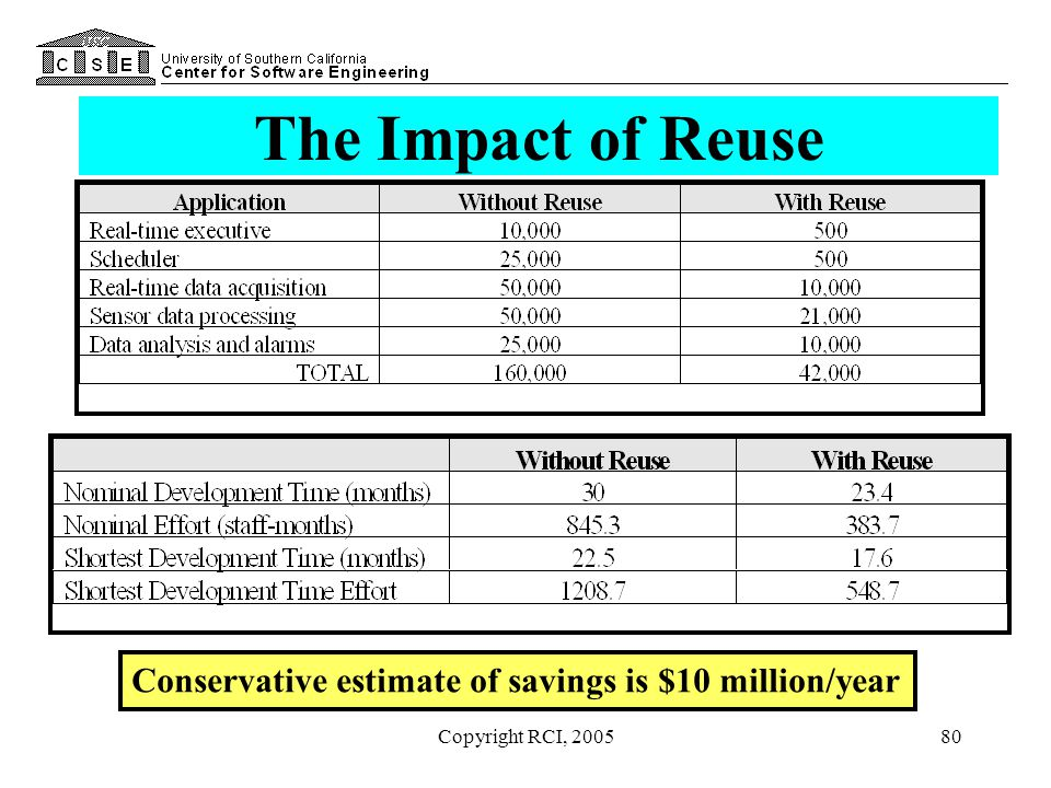The Impact of Reuse Conservative estimate of savings is $10 million/year Copyright RCI, 2005
