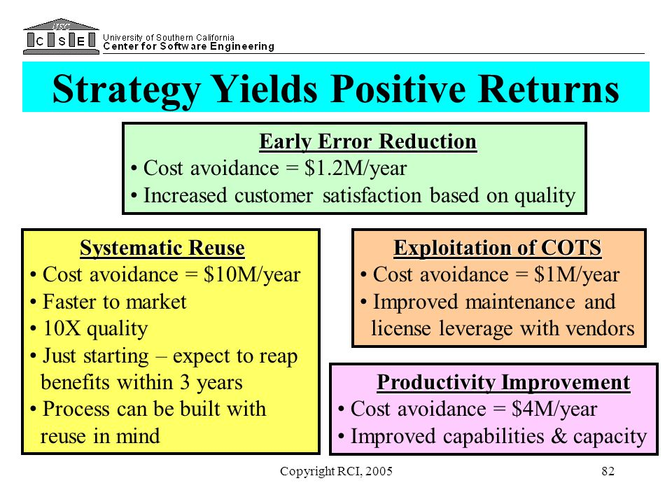 Strategy Yields Positive Returns