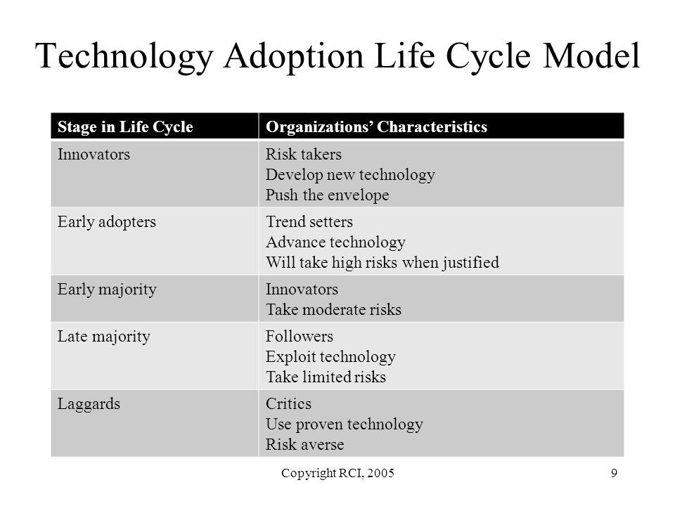 Technology Adoption Life Cycle Model