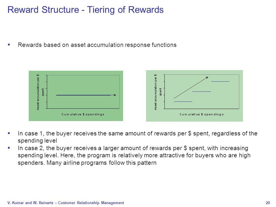 Reward Structure - Tiering of Rewards