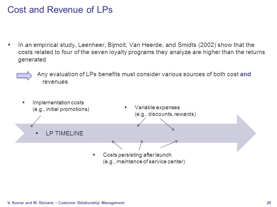 Cost and Revenue of LPs