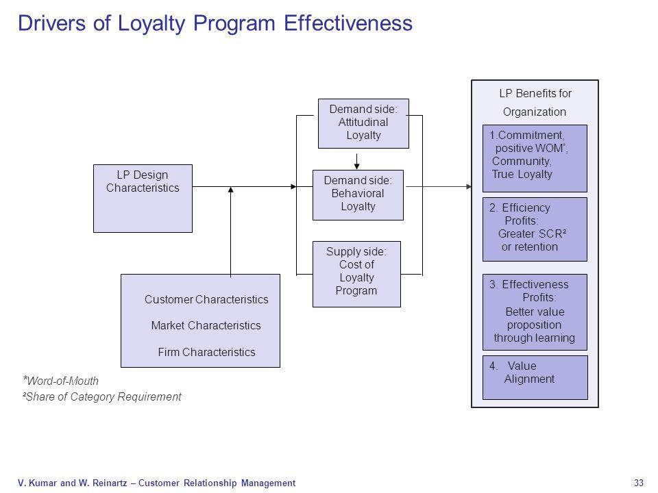 Drivers of Loyalty Program Effectiveness