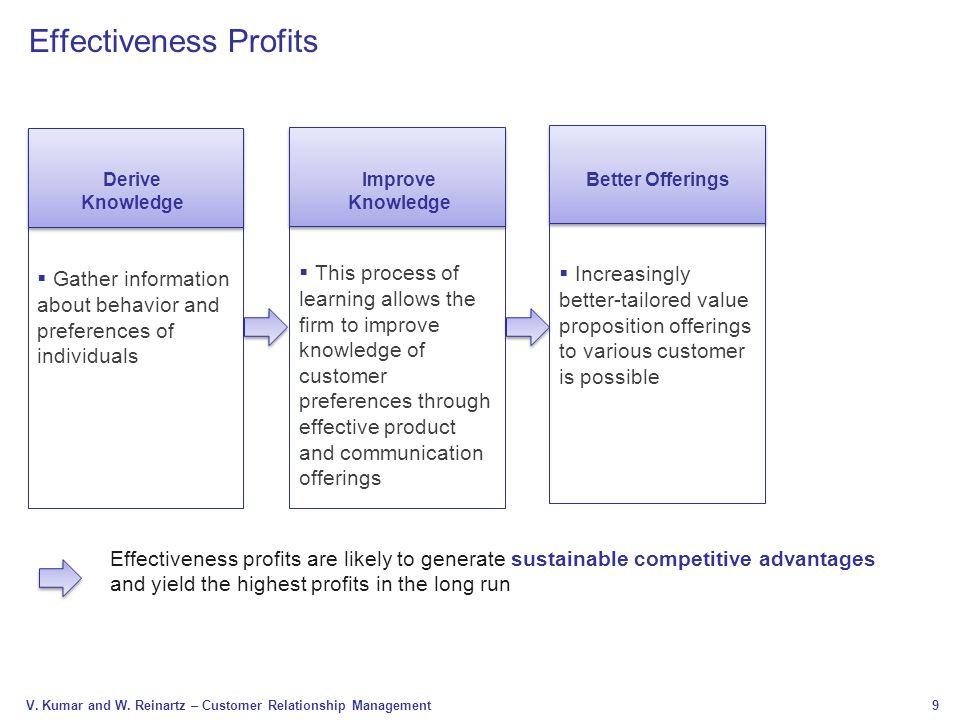 Effectiveness Profits