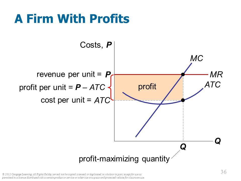 loss-minimizing quantity
